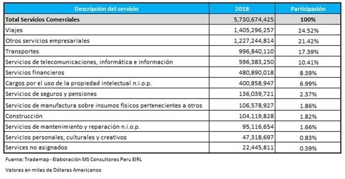 Data exportación de servicios