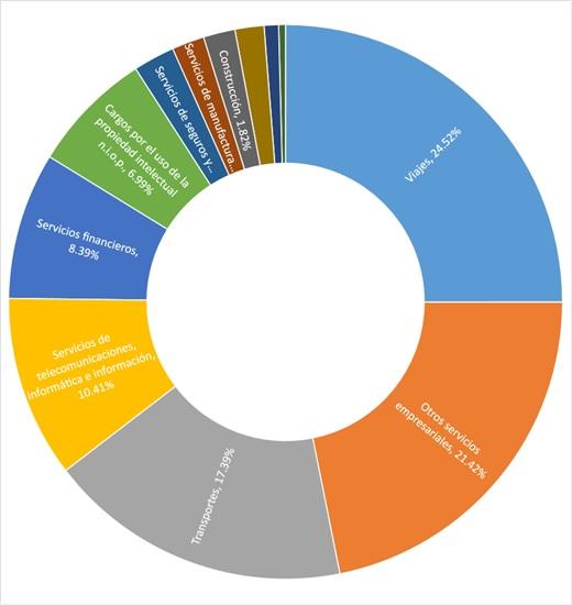 Data detallada de exportación de servicios
