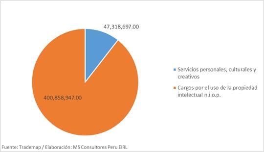 Economía naranja exportaciones