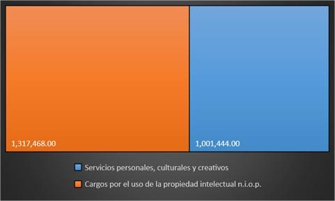 Economía naranja exportaciones latinoamericana
