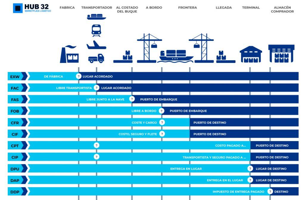responsabilidades del exportador según incoterms 2020 adonde exportar